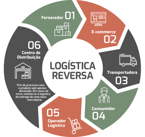 como funciona a logística reversa no e-commerce