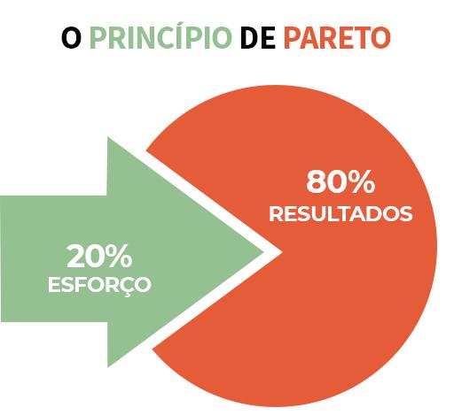 principio-pareto-curva-abc-de-estoque-ecommerce
