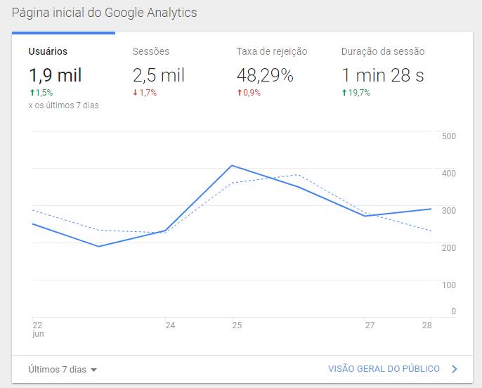sessão-google-analytics-métricas-ecommerce